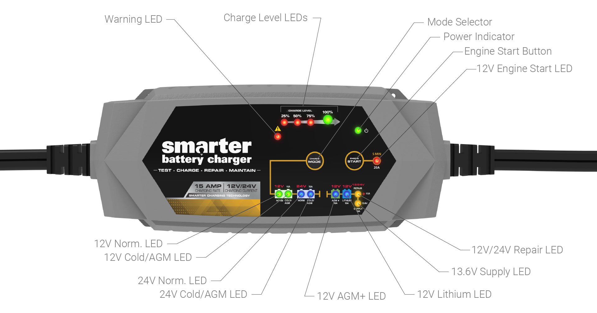 Ic 15000 15 Amp 12 24v Intelligent Microprocessor Battery Charger Circuit Lead Acid Monitor 12v The Also Has A 136v 5a Supply Mode Which Allows You To Power Dc Devices And Engine Start Feature Delivers 20a For 5